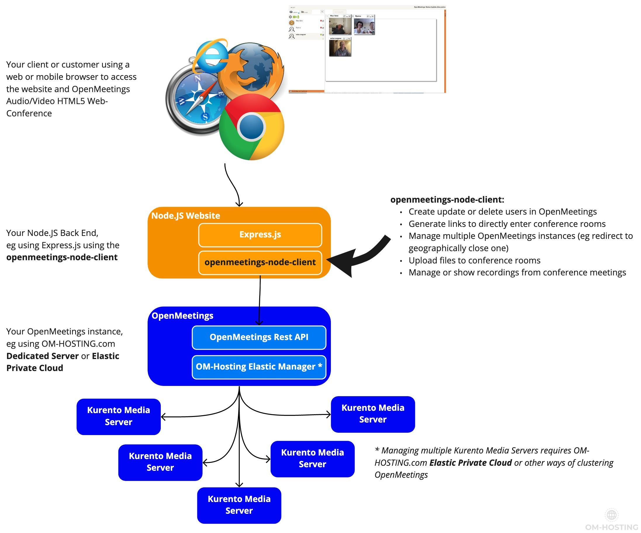 OpenMeetings Node.JS Integration Example Use-Case using Express Framework